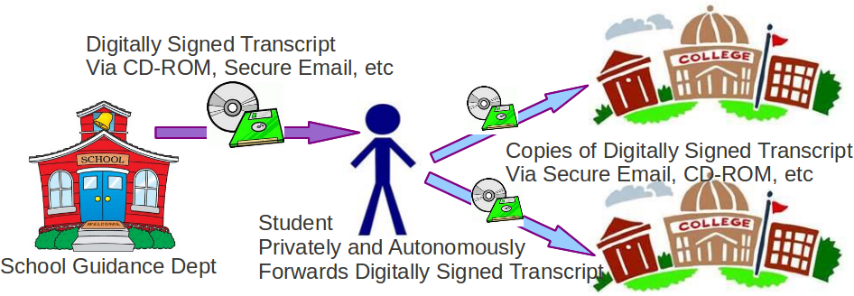 Traditional Model for Exchanging Secondary School Transcripts